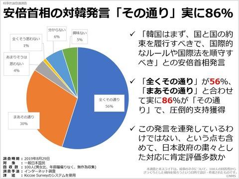 安倍首相の対韓発言「その通り」実に86%のキャプチャー
