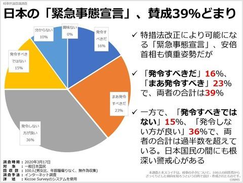 日本の「緊急事態宣言」、賛成39%どまりのキャプチャー