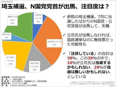 埼玉補選、N国党党首が出馬、注目度は?のキャプチャー
