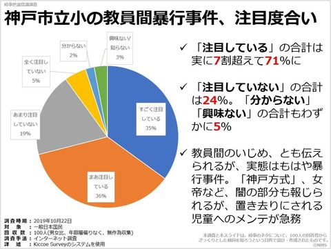 神戸市立小の教員間暴行事件、注目度合いのキャプチャー