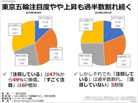20200528東京五輪注目度やや上昇も過半数割れ続く