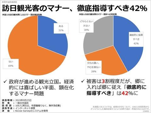 20200127訪日観光客のマナー、徹底指導すべき42%