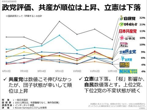 政党評価、共産が順位は上昇、立憲は下落のキャプチャー