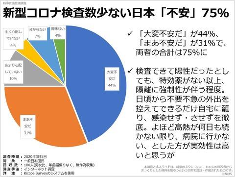 新型コロナ検査数少ない日本「不安」75%のキャプチャー