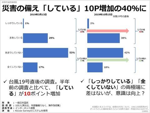 災害の備え「している」10P増加の40%にのキャプチャー