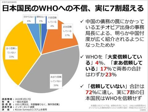 日本国民のWHOへの不信、実に7割超えるのキャプチャー