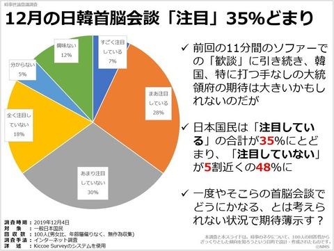12月の日韓首脳会談「注目」35%どまりのキャプチャー