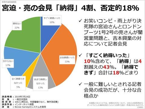 宮迫・亮の会見「納得」4割、否定的18%のキャプチャー