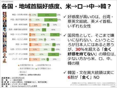 各国・地域首脳好感度、米→ロ→中→韓?のキャプチャー