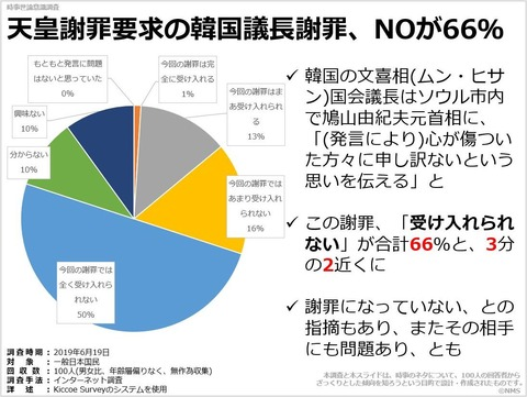 天皇謝罪要求の韓国議長謝罪、NOが66%のキャプチャー