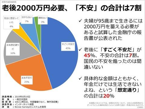 老後2000万円必要、「不安」の合計は7割のキャプチャー