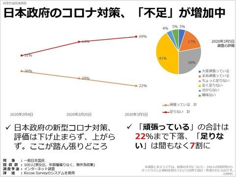 日本政府のコロナ対策、「不足」が増加中のキャプチャー