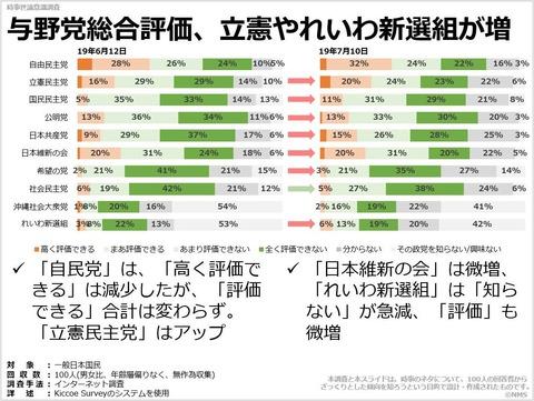 与野党総合評価、立憲やれいわ新選組が増のキャプチャー