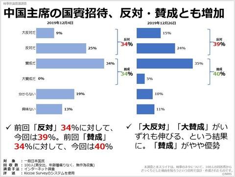 中国主席の国賓招待、反対・賛成とも増加のキャプチャー
