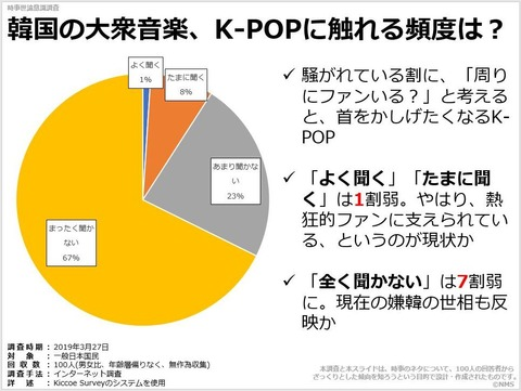 韓国の大衆音楽、K-POPに触れる頻度は?のキャプチャー