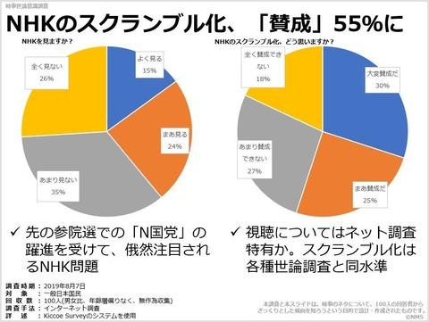 NHKのスクランブル化、「賛成」55%にのキャプチャー