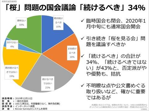 「桜」問題の国会議論「続けるべき」34%のキャプチャー