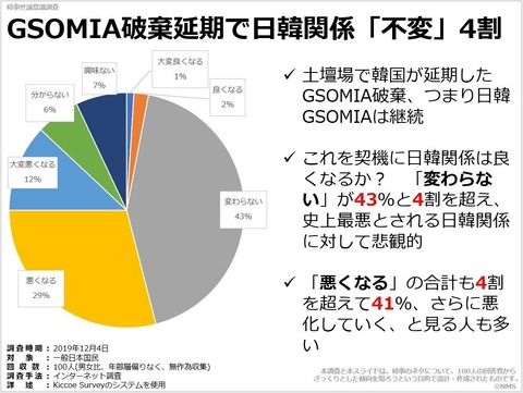 GSOMIA破棄延期で日韓関係「不変」4割のキャプチャー