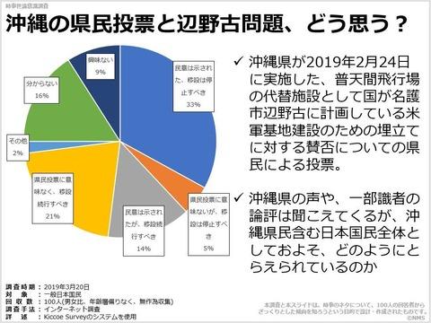 沖縄の県民投票と辺野古問題、どう思う?のキャプチャー