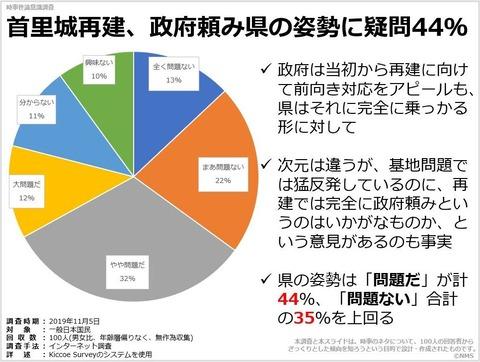 20200424首里城再建、政府頼み県の姿勢に疑問44%