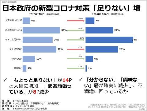 20200812日本政府の新型コロナ対策「足りない」増