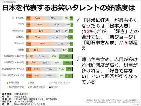 日本を代表するお笑いタレントの好感度はのキャプチャー