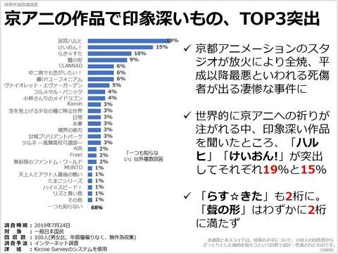 京アニの作品で印象深いもの、TOP3突出のキャプチャー