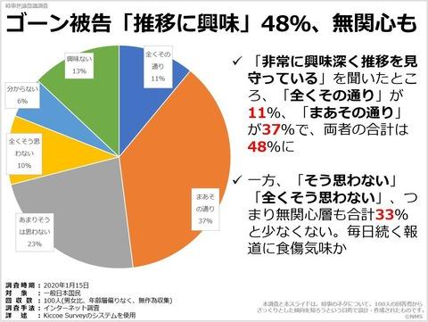 ゴーン被告「推移に興味」48%、無関心ものキャプチャー
