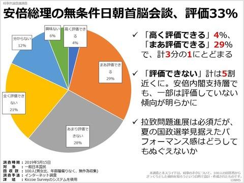 安倍総理の無条件日朝首脳会談、評価33%のキャプチャー