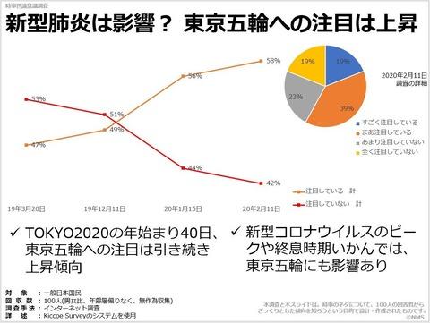 新型肺炎は影響? 東京五輪への注目は上昇のキャプチャー