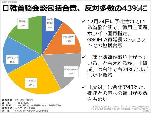 日韓首脳会談包括合意、反対多数の43%にのキャプチャー