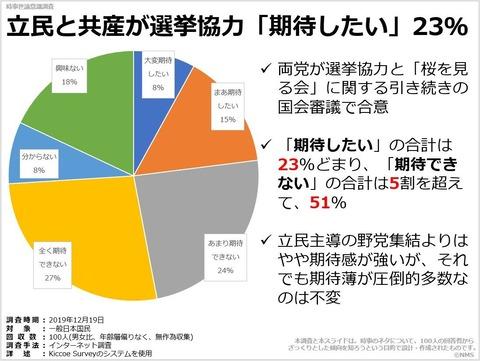 20200530立民と共産が選挙協力「期待したい」23%