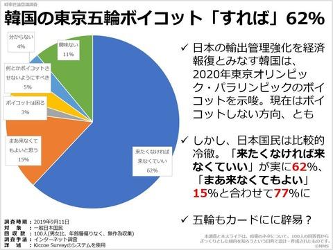 韓国の東京五輪ボイコット「すれば」62%のキャプチャー