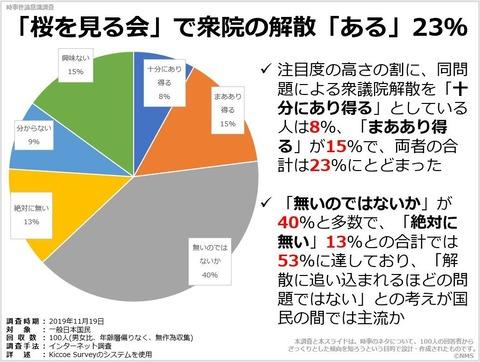 「桜を見る会」で衆院の解散「ある」23%のキャプチャー