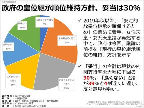 政府の皇位継承順位維持方針、妥当は30%のキャプチャー