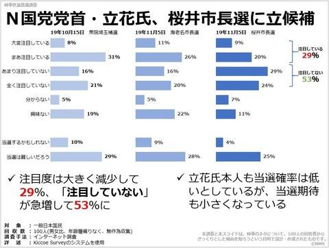 N国党党首・立花氏、桜井市長選に立候補のキャプチャー
