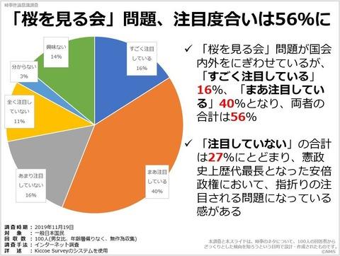 「桜を見る会」問題、注目度合いは56%にのキャプチャー