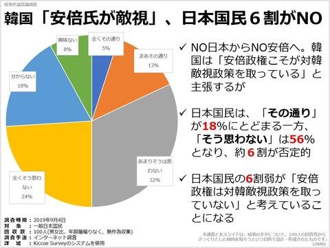 20191201韓国「安倍氏が敵視」、日本国民6割がNO