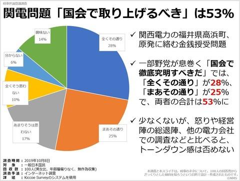 20200223関電問題「国会で取り上げるべき」は53%