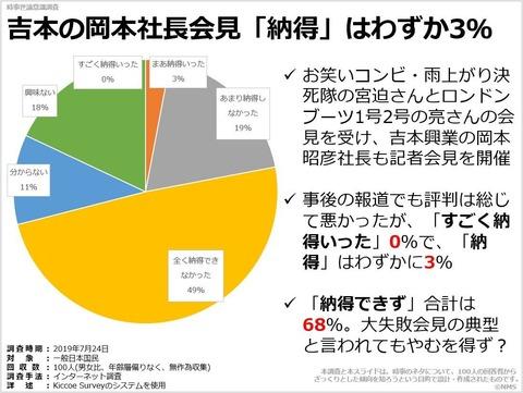 20190923吉本の岡本社長会見「納得」はわずか3%