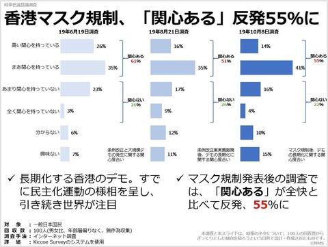 香港マスク規制、「関心ある」反発55%にのキャプチャー