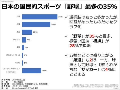 日本の国民的スポーツ「野球」最多の35%のキャプチャー