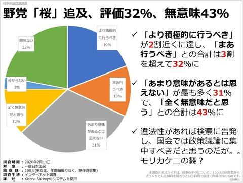 野党「桜」追及、評価32%、無意味43%のキャプチャー