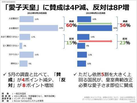 「愛子天皇」に賛成は4P減、反対は8P増のキャプチャー