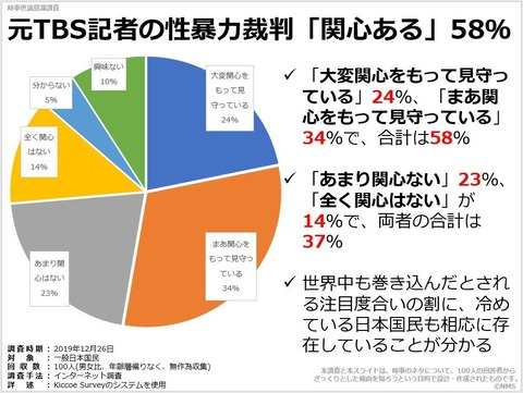 元TBS記者の性暴力裁判「関心ある」58%のキャプチャー