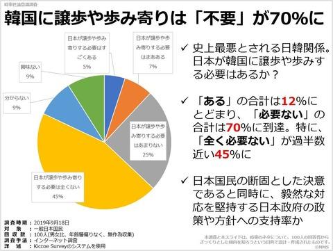 20200110韓国に譲歩や歩み寄りは「不要」が70%に