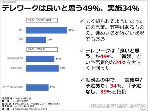 テレワークは良いと思う49%、実施34%のキャプチャー