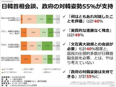 日韓首相会談、政府の対韓姿勢55%が支持のキャプチャー