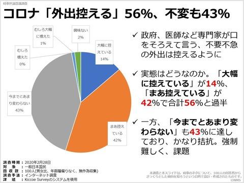 コロナ「外出控える」56%、不変も43%のキャプチャー