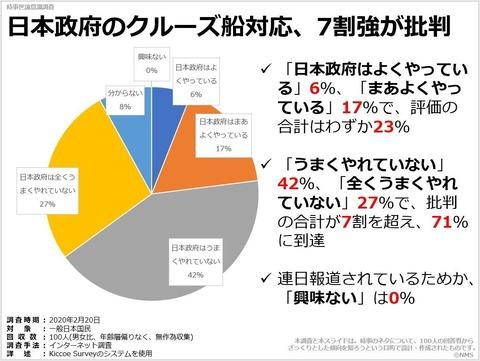 日本政府のクルーズ船対応、7割強が批判のキャプチャー